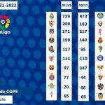 Nuevo límite salarial de un Cádiz CF que sigue colista